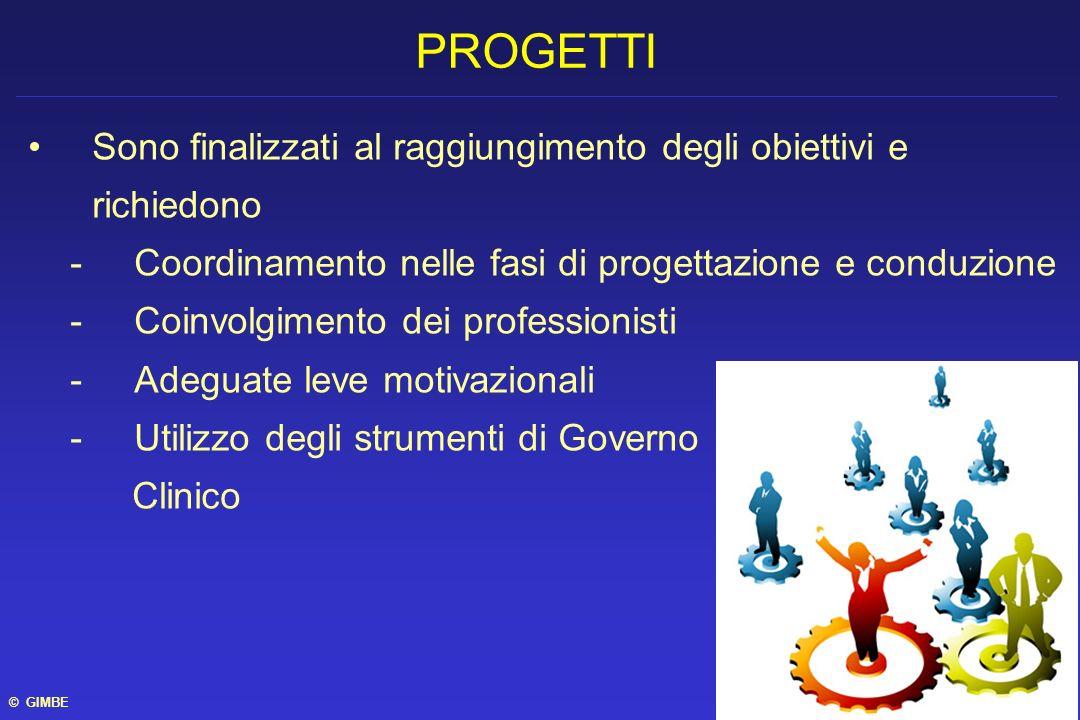 Sono finalizzati al raggiungimento degli obiettivi e richiedono -Coordinamento nelle fasi di progettazione e conduzione -Coinvolgimento dei profession