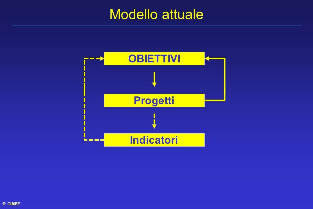 OBIETTIVI Progetti Indicatori Modello attuale © GIMBE