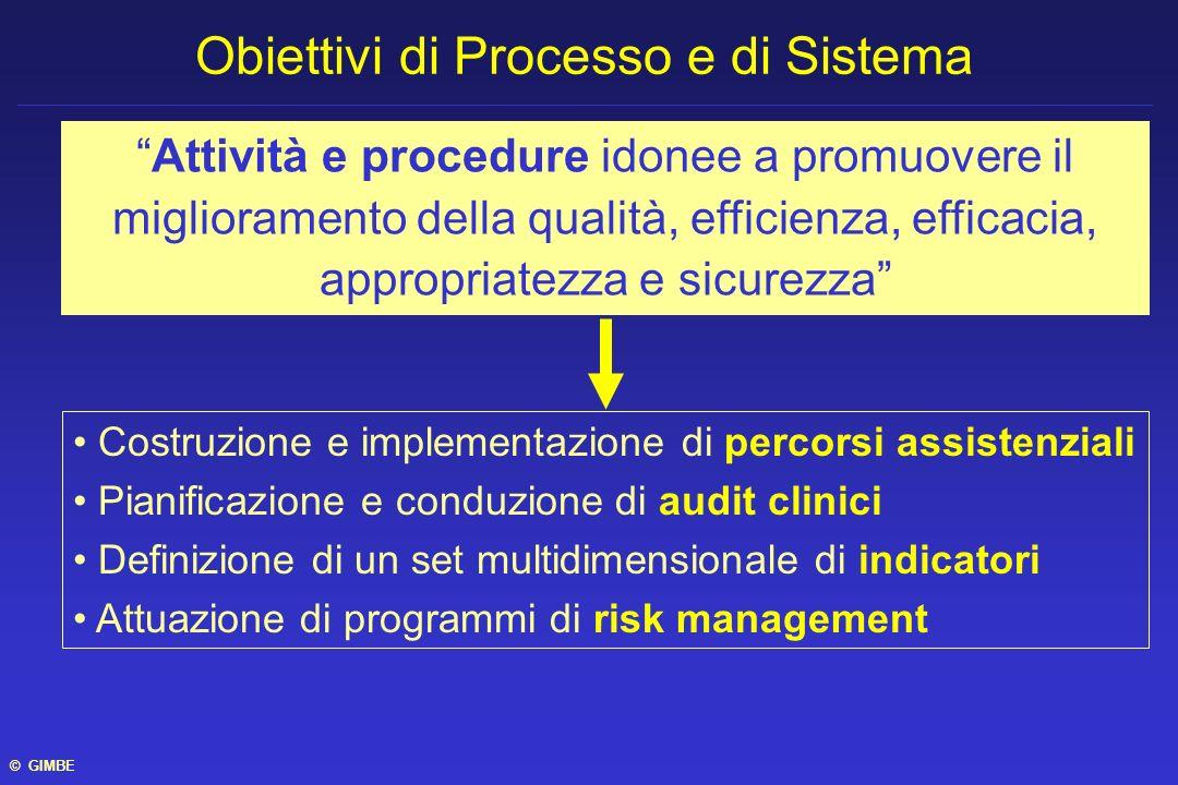 Costruzione e implementazione di percorsi assistenziali Pianificazione e conduzione di audit clinici Definizione di un set multidimensionale di indica