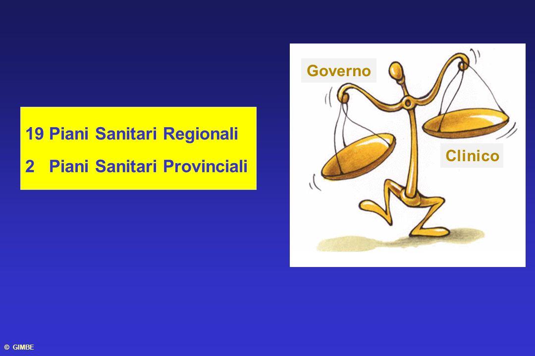 19 Piani Sanitari Regionali 2 Piani Sanitari Provinciali Governo Clinico © GIMBE