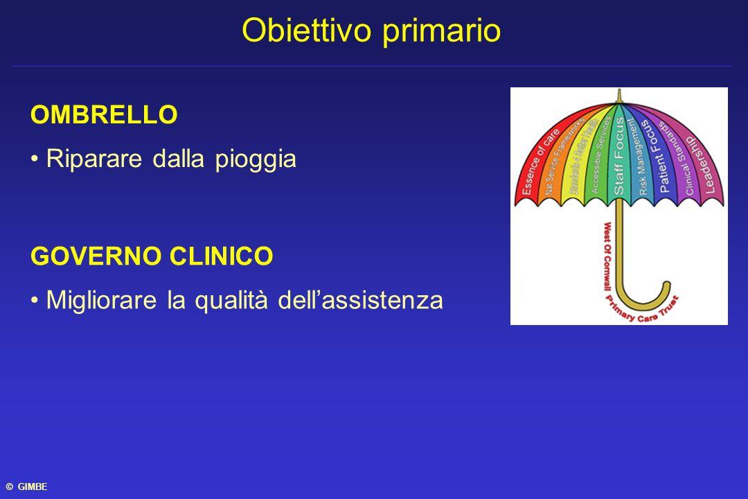OMBRELLO Riparare dalla pioggia GOVERNO CLINICO Migliorare la qualità dellassistenza Obiettivo primario © GIMBE