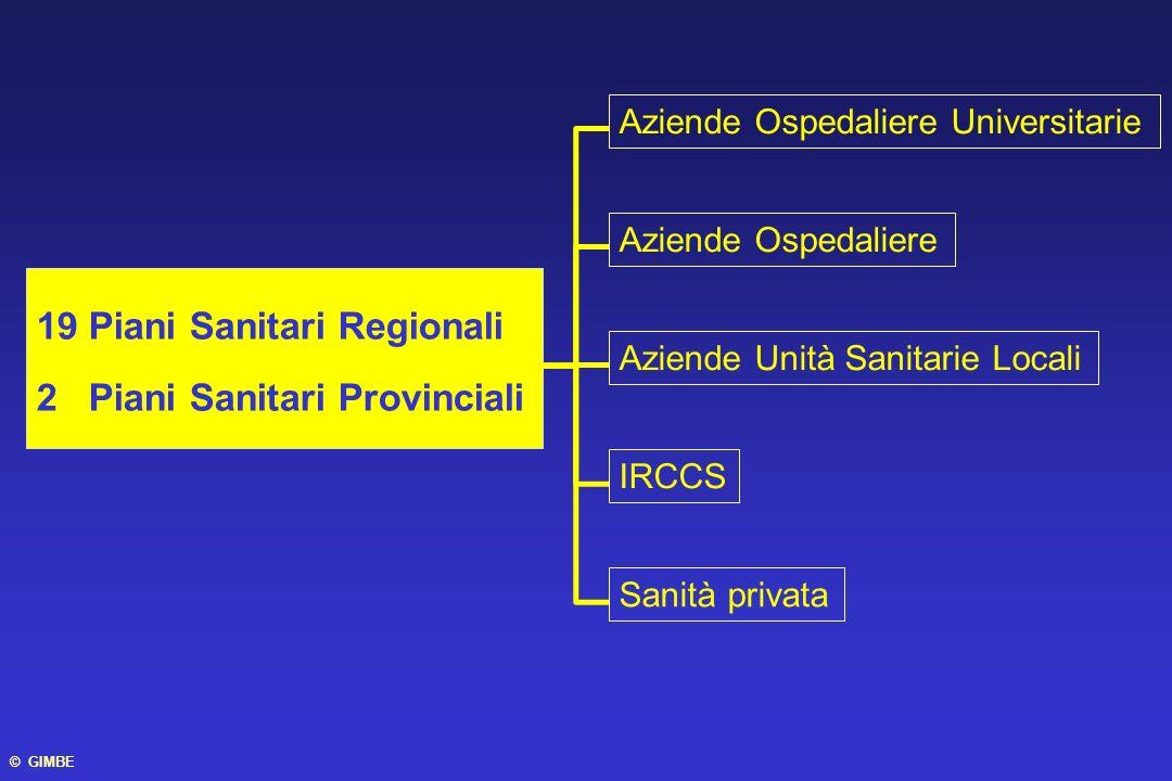 19 Piani Sanitari Regionali 2 Piani Sanitari Provinciali Aziende Ospedaliere Universitarie Aziende Ospedaliere Aziende Unità Sanitarie Locali IRCCS Sa
