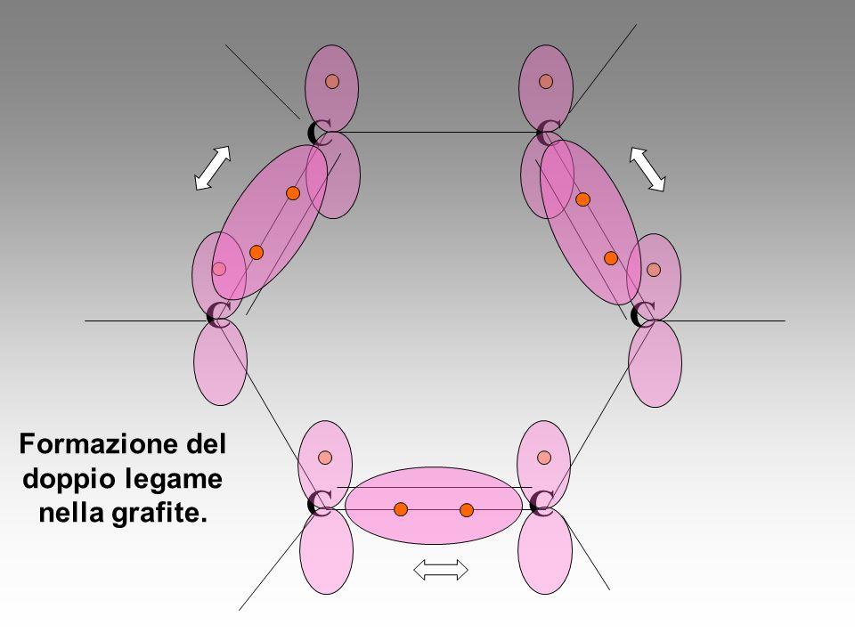 C C C C C C Formazione del doppio legame nella grafite.