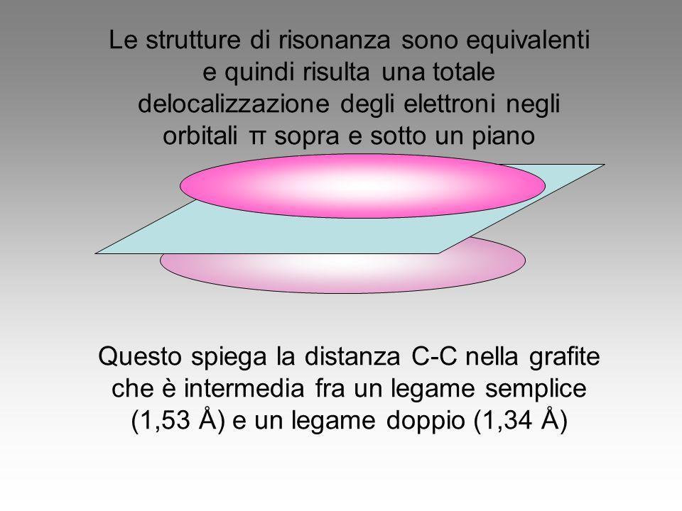 Le strutture di risonanza sono equivalenti e quindi risulta una totale delocalizzazione degli elettroni negli orbitali π sopra e sotto un piano Questo