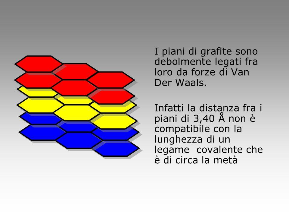 I piani di grafite sono debolmente legati fra loro da forze di Van Der Waals. Infatti la distanza fra i piani di 3,40 Å non è compatibile con la lungh