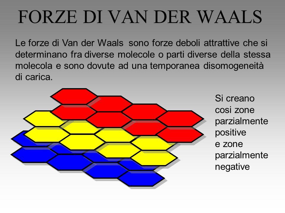 FORZE DI VAN DER WAALS Le forze di Van der Waals sono forze deboli attrattive che si determinano fra diverse molecole o parti diverse della stessa mol