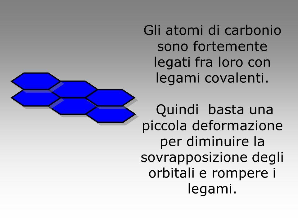 Gli atomi di carbonio sono fortemente legati fra loro con legami covalenti. Quindi basta una piccola deformazione per diminuire la sovrapposizione deg
