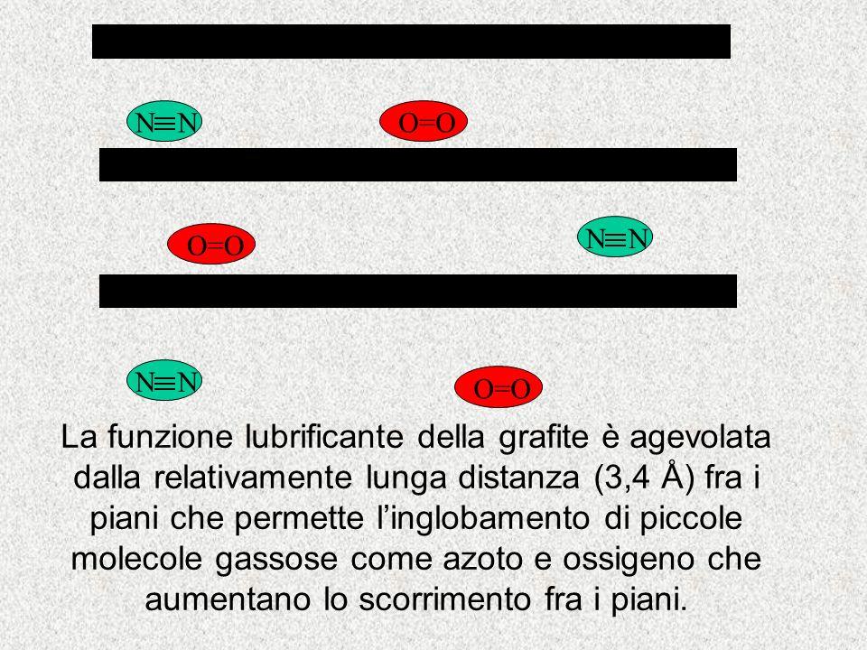 N O=O La funzione lubrificante della grafite è agevolata dalla relativamente lunga distanza (3,4 Å) fra i piani che permette linglobamento di piccole