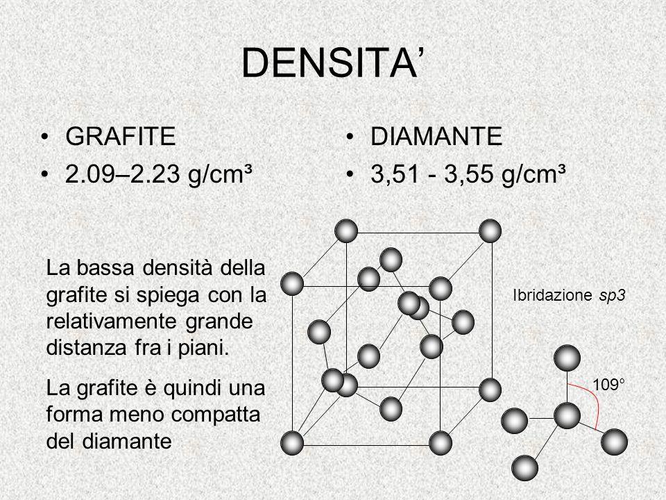 DENSITA GRAFITE 2.09–2.23 g/cm³ DIAMANTE 3,51 - 3,55 g/cm³ La bassa densità della grafite si spiega con la relativamente grande distanza fra i piani.