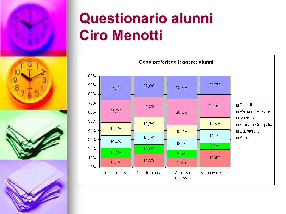 Questionario alunni Ciro Menotti