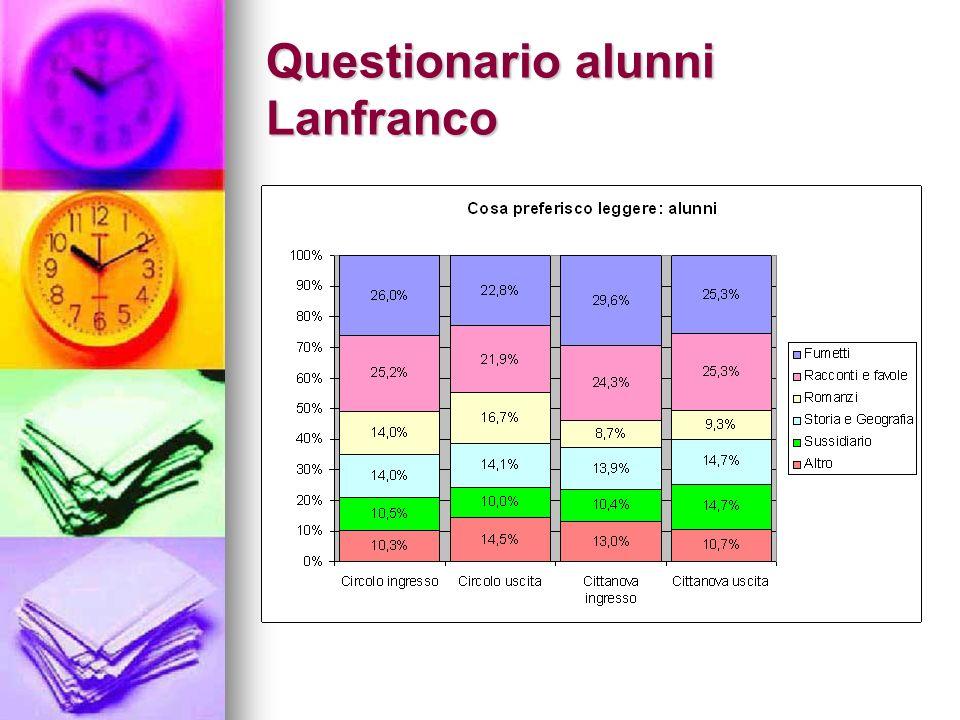Questionario alunni Lanfranco
