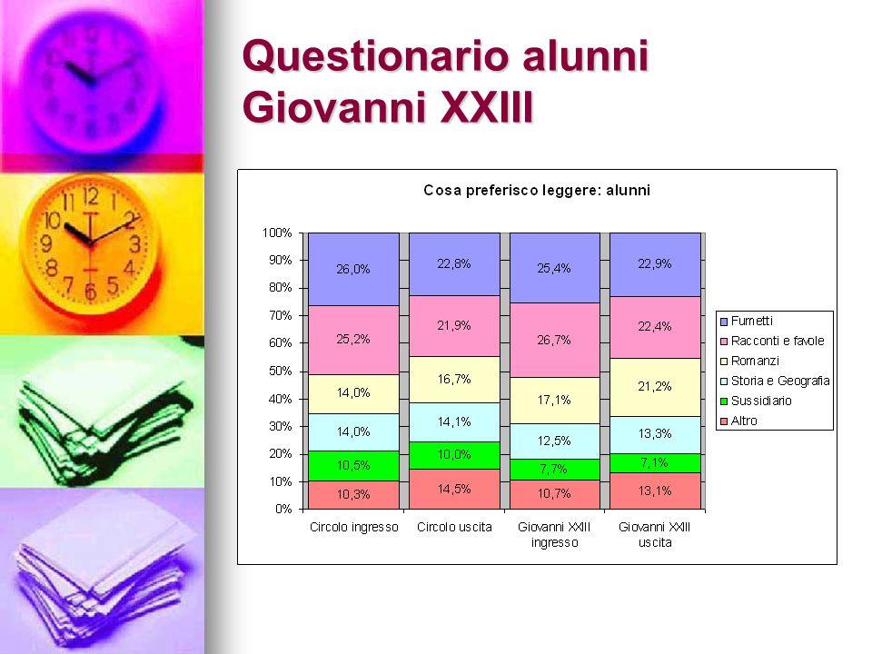 Questionario alunni Giovanni XXIII