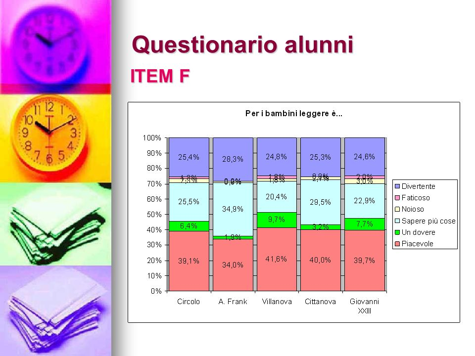Questionario alunni ITEM F