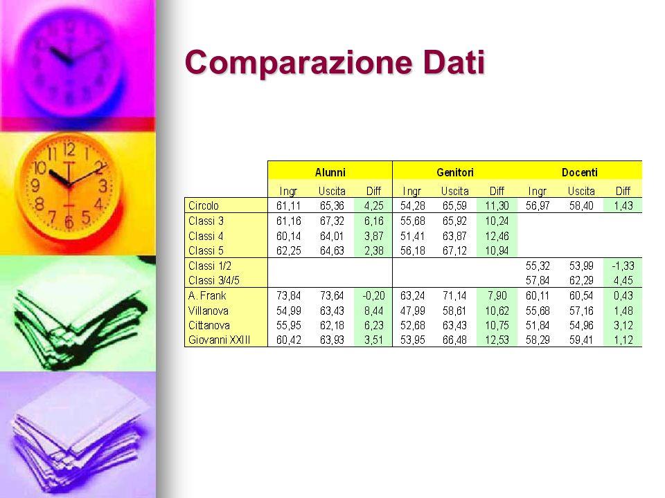 Comparazione Dati
