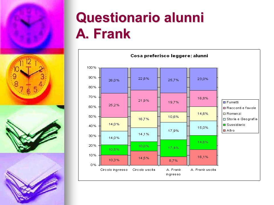 Questionario alunni A. Frank