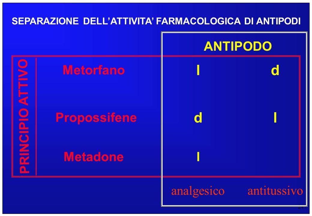 247 SEPARAZIONE DELLATTIVITA FARMACOLOGICA DI ANTIPODI Metorfano Propossifene Metadone PRINCIPIO ATTIVO l dl ld ANTIPODO analgesico antitussivo