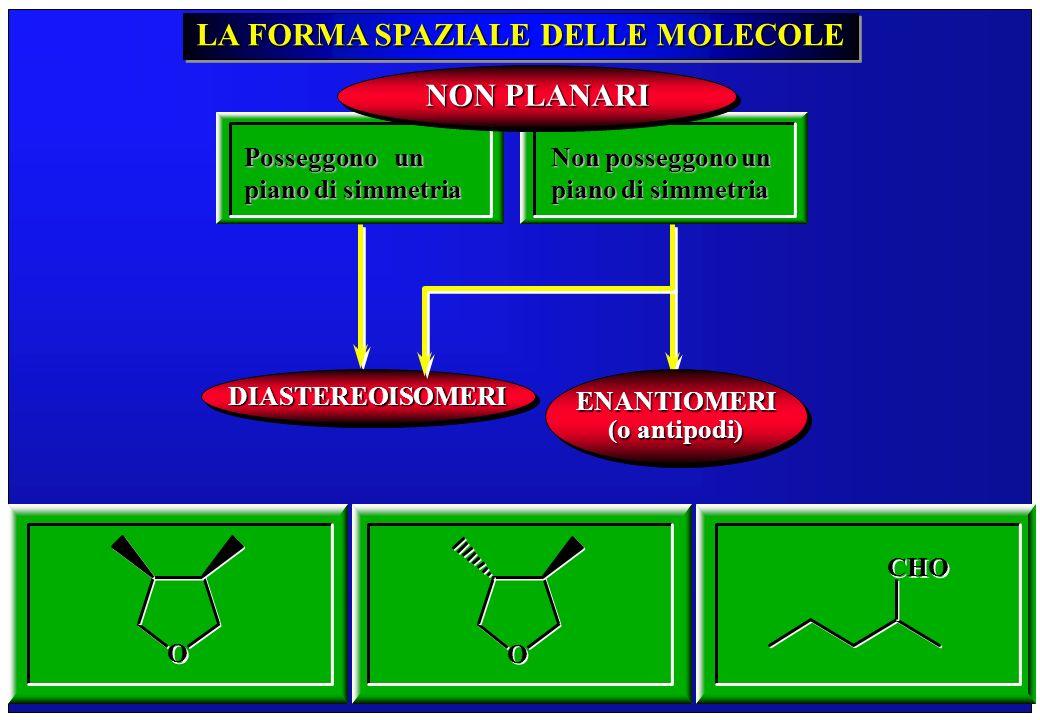 260 LA FORMA SPAZIALE DELLE MOLECOLE Posseggono un piano di simmetria Non posseggono un piano di simmetria NON PLANARI DIASTEREOISOMERIDIASTEREOISOMER