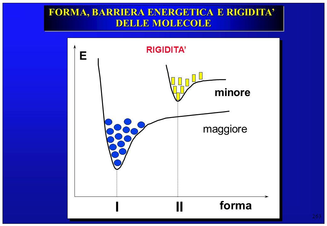 263 E forma FORMA, BARRIERA ENERGETICA E RIGIDITA DELLE MOLECOLE FORMA, BARRIERA ENERGETICA E RIGIDITA DELLE MOLECOLE I II RIGIDITA maggiore minore