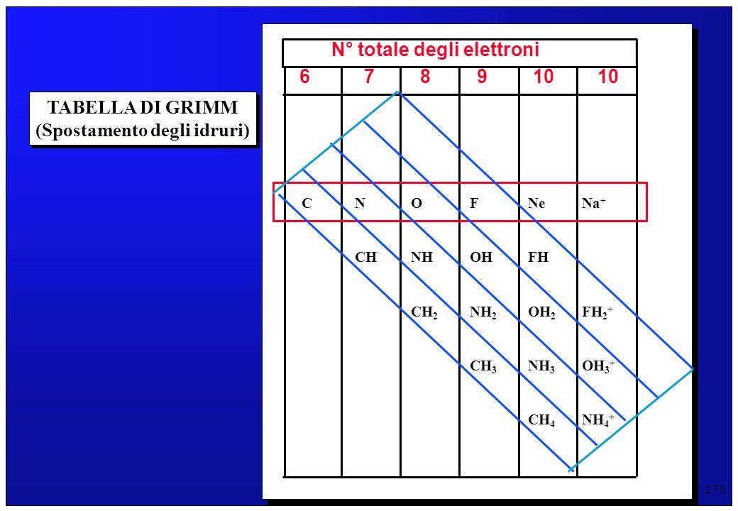 276 TABELLA DI GRIMM (Spostamento degli idruri) TABELLA DI GRIMM (Spostamento degli idruri) CNOFNeNa + CHNHOHFH CH 2 NH 2 OH 2 FH 2 + CH 3 NH 3 OH 3 +