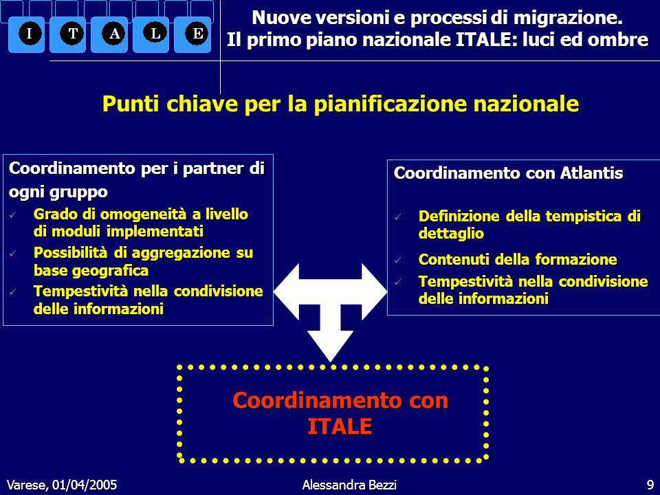 Varese, 01/04/2005Alessandra Bezzi10 Nuove versioni e processi di migrazione.
