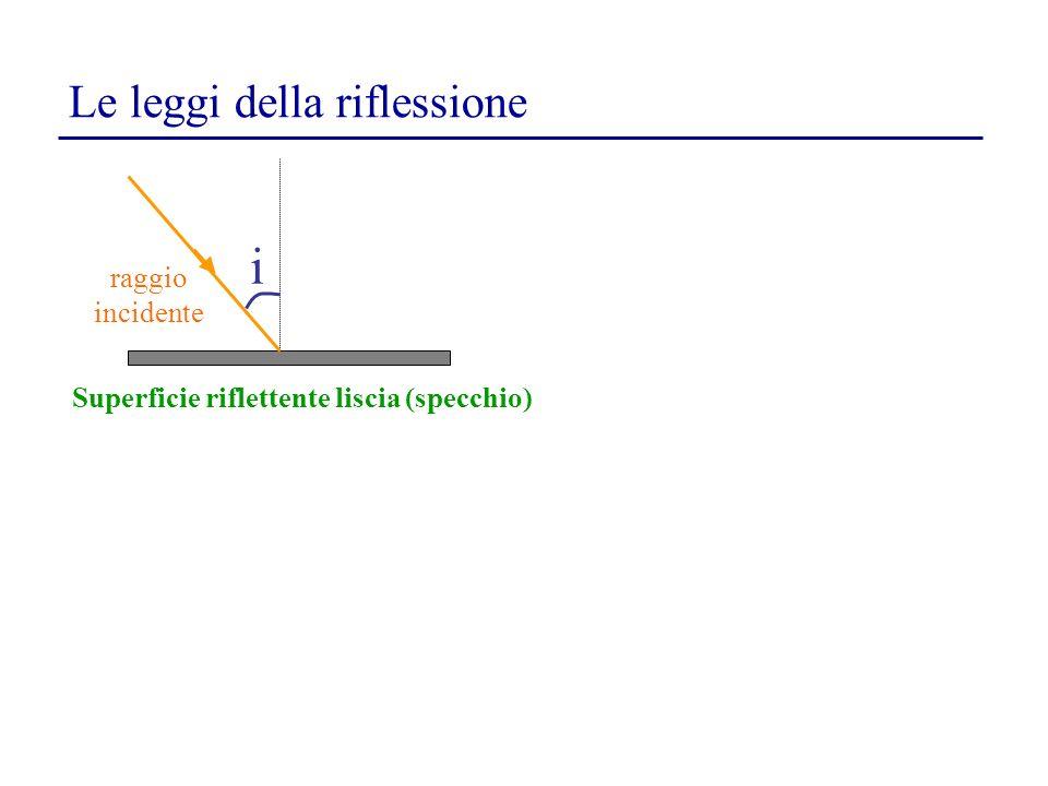 Le leggi della riflessione i r1r1 Superficie riflettente liscia (specchio) 1 a legge: il raggio incidente, il raggio riflesso e la normale alla superficie riflettente giacciono nello stesso piano 2 a legge: langolo di incidenza è uguale allangolo di riflessione i=r 1 i=r1i=r1 raggio incidente raggio riflesso