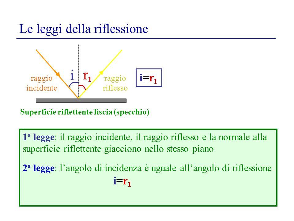 Le leggi della riflessione i r1r1 Superficie riflettente liscia (specchio) Superficie scabra 1 a legge: il raggio incidente, il raggio riflesso e la normale alla superficie riflettente giacciono nello stesso piano 2 a legge: langolo di incidenza è uguale allangolo di riflessione i=r 1 i=r1i=r1 raggio riflesso raggio incidente