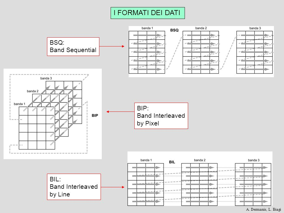 I FORMATI DEI DATI BSQ: Band Sequential BIL: Band Interleaved by Line BIP: Band Interleaved by Pixel A. Dermanis, L. Biagi