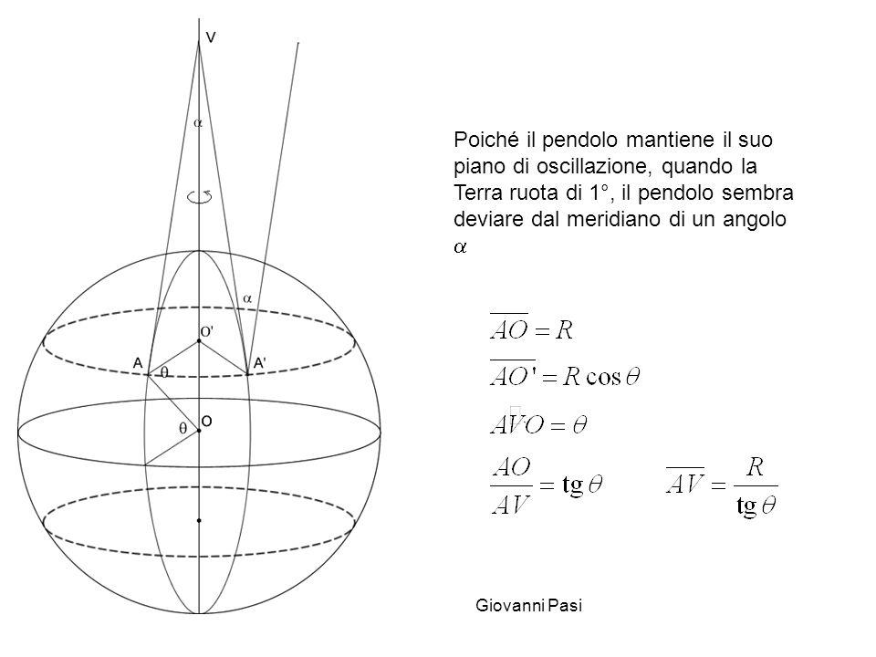 Giovanni Pasi Poiché il pendolo mantiene il suo piano di oscillazione, quando la Terra ruota di 1°, il pendolo sembra deviare dal meridiano di un angolo