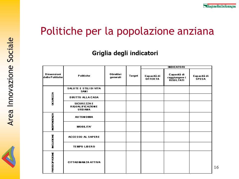 Area Innovazione Sociale 16 Politiche per la popolazione anziana Griglia degli indicatori