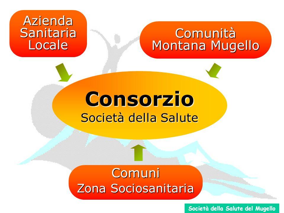 Consorzio Società della Salute Comuni Zona Sociosanitaria Azienda Sanitaria Locale Comunità Montana Mugello Società della Salute del Mugello