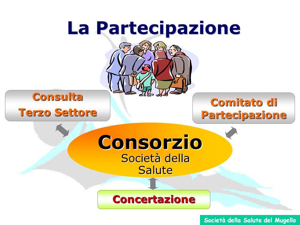 Consorzio Società della Salute Comitato di Partecipazione Consulta Terzo Settore Concertazione La Partecipazione Società della Salute del Mugello