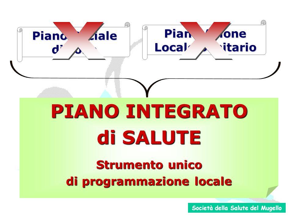 PROFILO DI SALUTE IMMAGINE DI SALUTE PROBLEMI BISOGNI OPPORTUNITA espressi dalla Partecipazione valutazione condivisa PIANO INTEGRATO di SALUTE Società della Salute del Mugello
