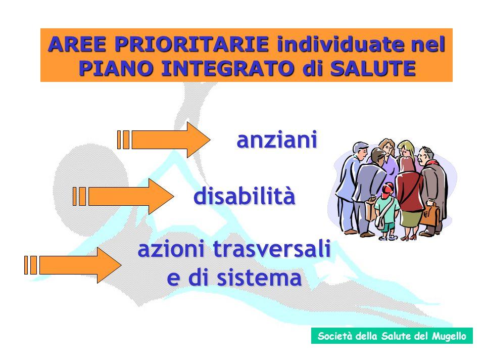 anziani disabilità azioni trasversali e di sistema AREE PRIORITARIE individuate nel PIANO INTEGRATO di SALUTE