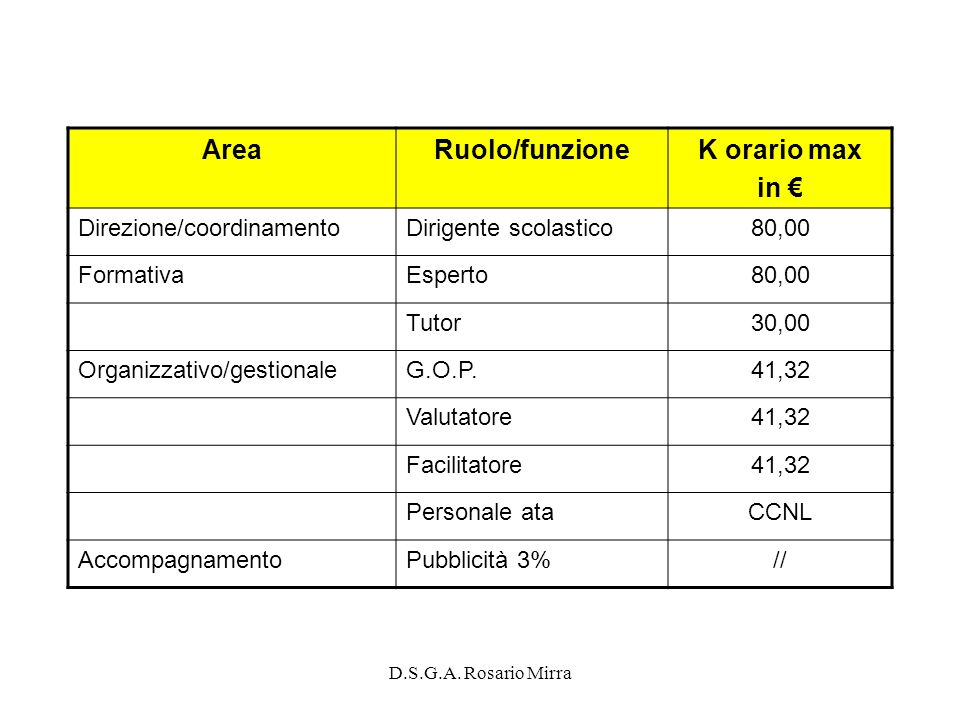 D.S.G.A. Rosario Mirra AreaRuolo/funzioneK orario max in Direzione/coordinamentoDirigente scolastico80,00 FormativaEsperto80,00 Tutor30,00 Organizzati