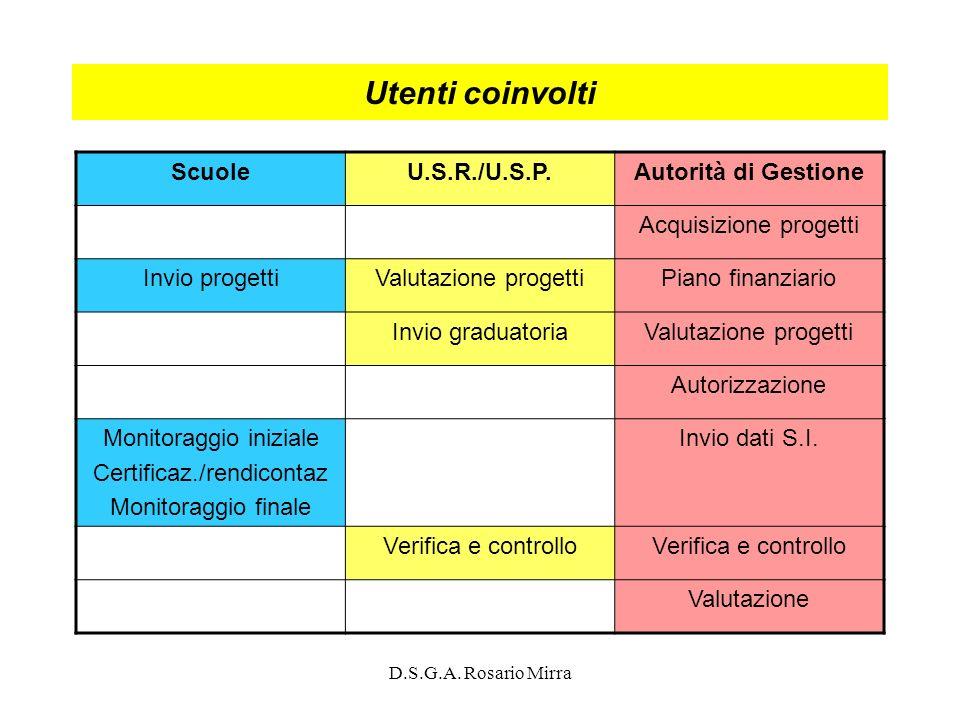D.S.G.A. Rosario Mirra Utenti coinvolti ScuoleU.S.R./U.S.P.Autorità di Gestione Acquisizione progetti Invio progettiValutazione progettiPiano finanzia