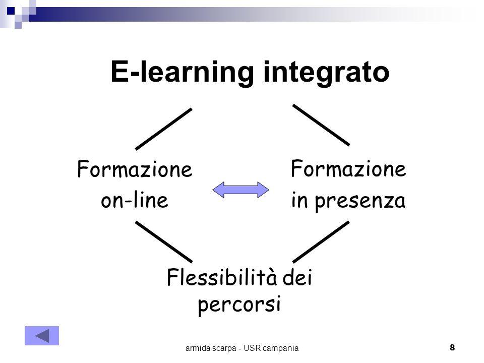 armida scarpa - USR campania8 E-learning integrato Formazione on-line Formazione in presenza Flessibilità dei percorsi