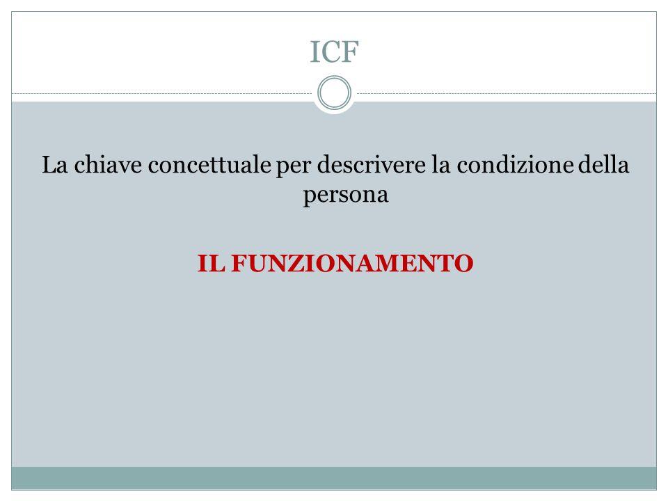 ICF La chiave concettuale per descrivere la condizione della persona IL FUNZIONAMENTO