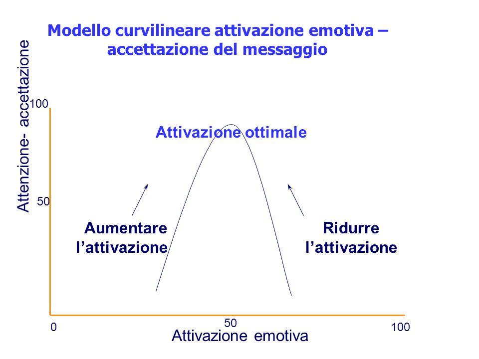 Modello curvilineare attivazione emotiva – accettazione del messaggio Aumentare lattivazione Attivazione ottimale Ridurre lattivazione Attivazione emo