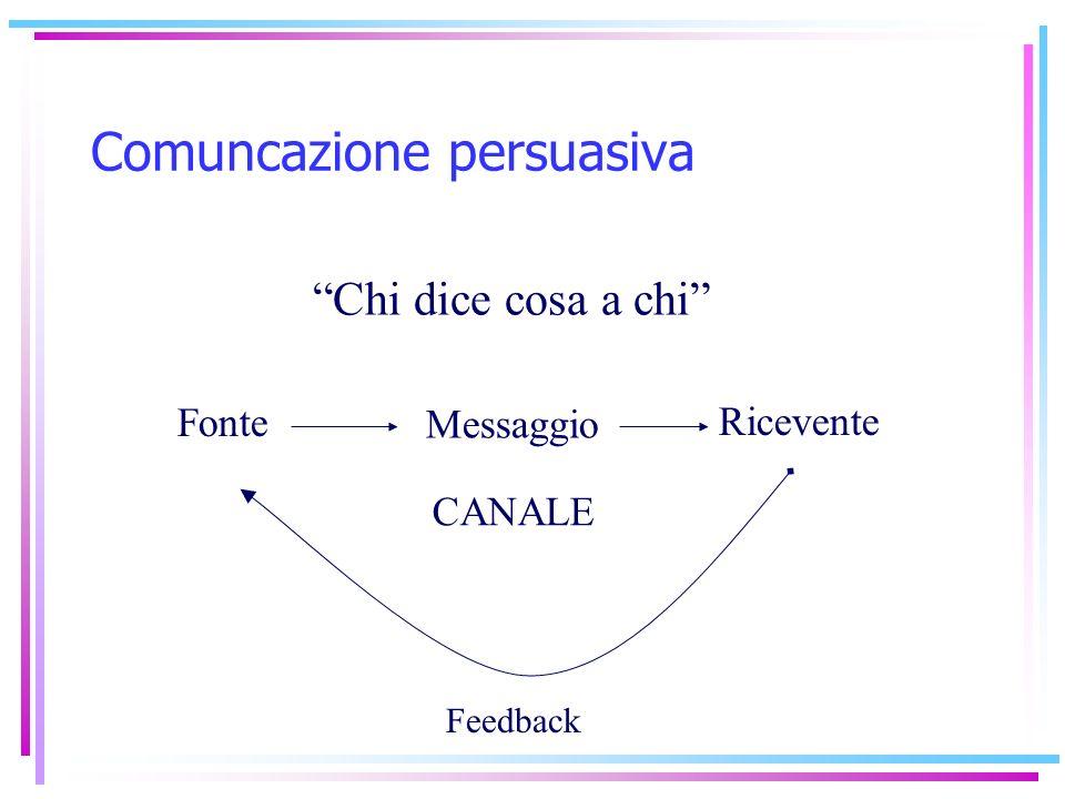Fonte Messaggio Ricevente Feedback Chi dice cosa a chi Comuncazione persuasiva CANALE