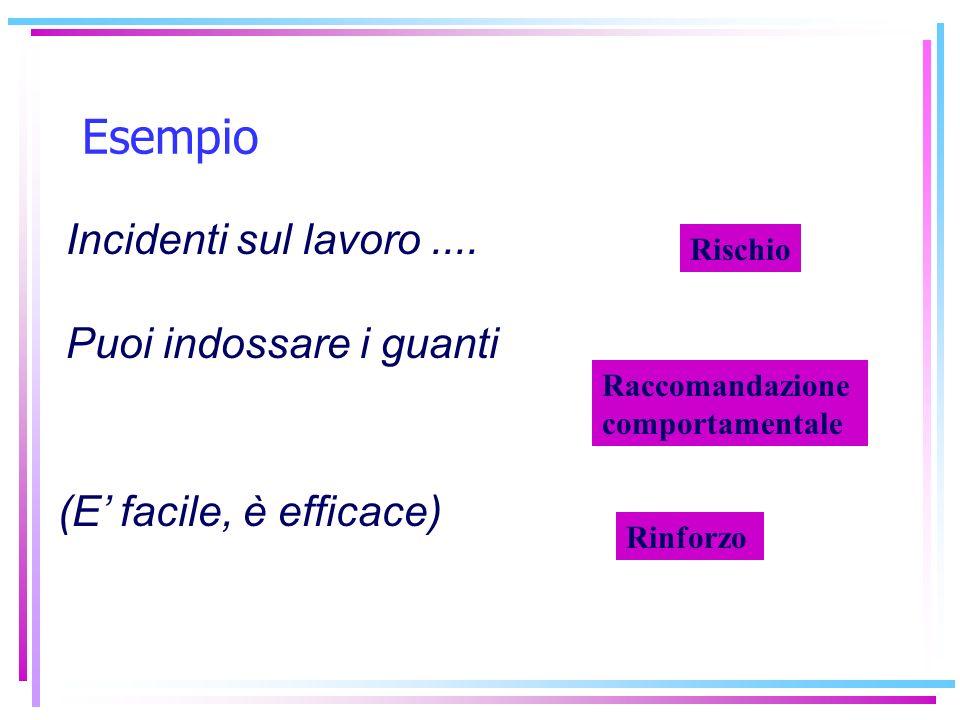 Modello curvilineare attivazione emotiva – accettazione del messaggio Aumentare lattivazione Attivazione ottimale Ridurre lattivazione Attivazione emotiva 0 50 100 Attenzione- accettazione 50 100