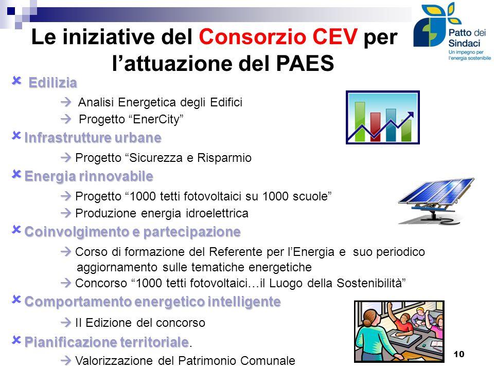 Le iniziative del Consorzio CEV per lattuazione del PAES Edilizia Edilizia Analisi Energetica degli Edifici Progetto EnerCity Infrastrutture urbane Pr
