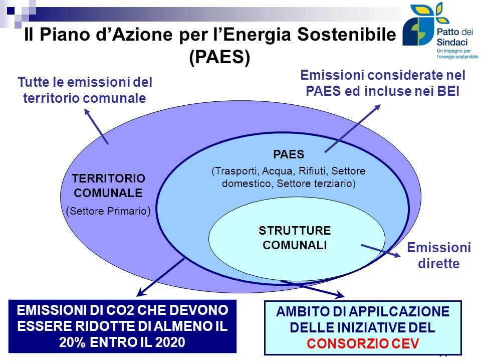TERRITORIO COMUNALE ( Settore Primario ) PAES (Trasporti, Acqua, Rifiuti, Settore domestico, Settore terziario) STRUTTURE COMUNALI Tutte le emissioni