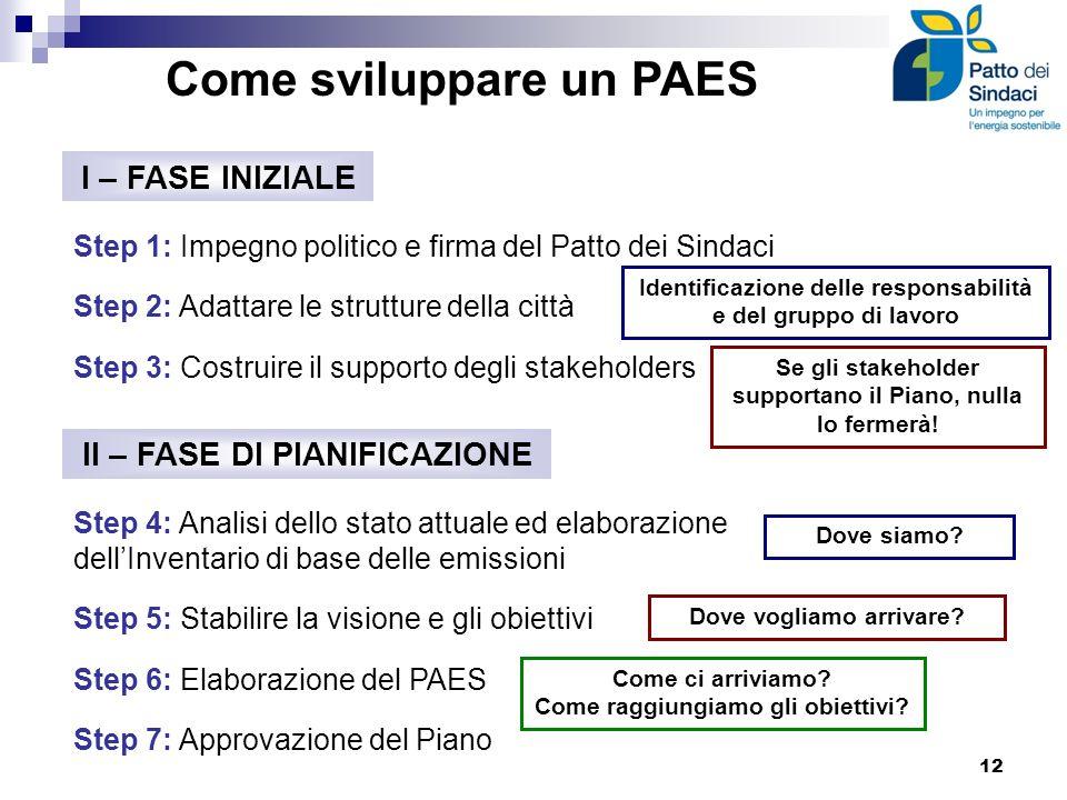 Come sviluppare un PAES I – FASE INIZIALE Step 1: Impegno politico e firma del Patto dei Sindaci Step 2: Adattare le strutture della città Step 3: Cos