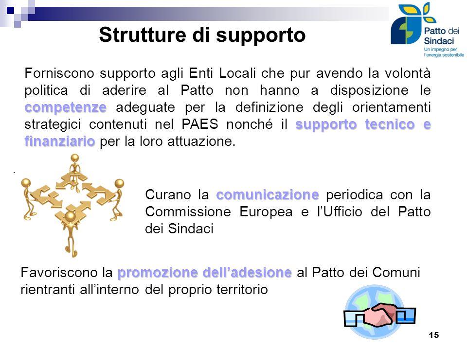 Strutture di supporto. competenze supporto tecnico e finanziario Forniscono supporto agli Enti Locali che pur avendo la volontà politica di aderire al