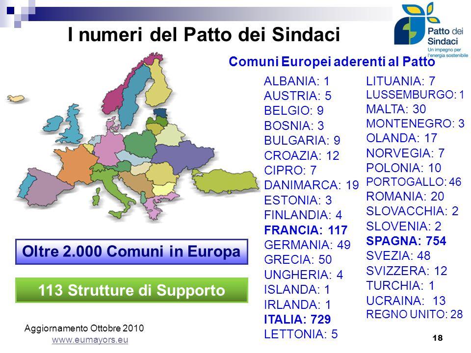 I numeri del Patto dei Sindaci 18 Aggiornamento Ottobre 2010 www.eumayors.eu www.eumayors.eu ALBANIA: 1 AUSTRIA: 5 BELGIO: 9 BOSNIA: 3 BULGARIA: 9 CRO
