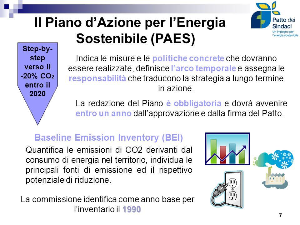 Il Piano dAzione per lEnergia Sostenibile (PAES) Baseline Emission Inventory (BEI) Quantifica le emissioni di CO2 derivanti dal consumo di energia nel