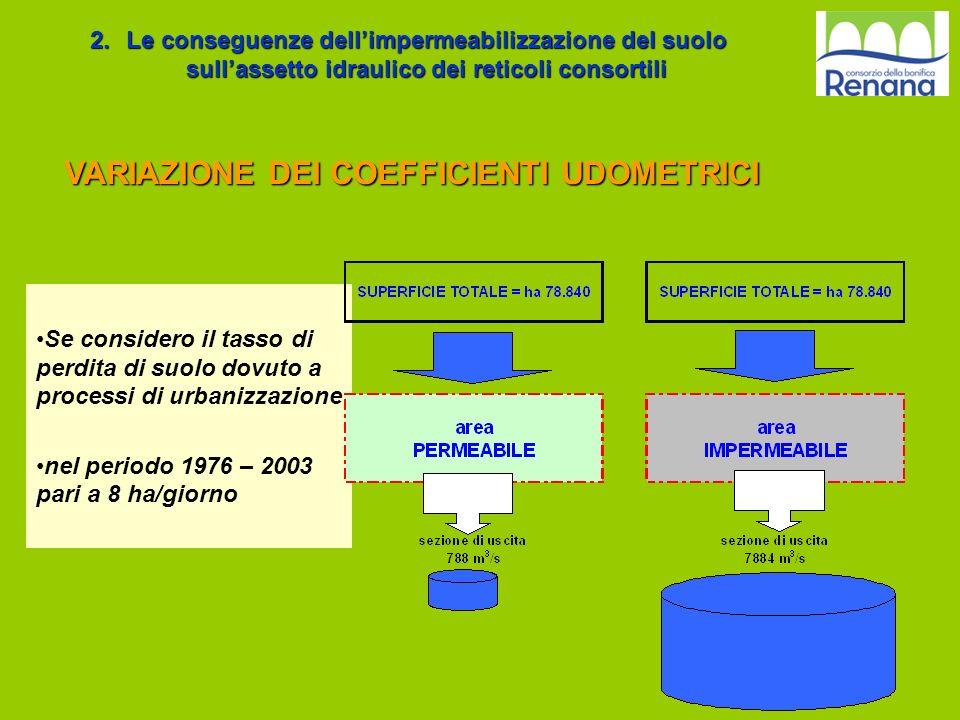 VARIAZIONE DEI COEFFICIENTI UDOMETRICI 2.Le conseguenze dellimpermeabilizzazione del suolo sullassetto idraulico dei reticoli consortili Se considero