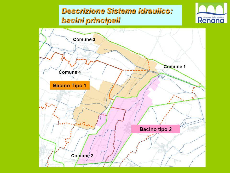 Bacino tipo 2 Bacino Tipo 1 Comune 2 Comune 1 Comune 3 Comune 4 Descrizione Sistema idraulico: bacini principali