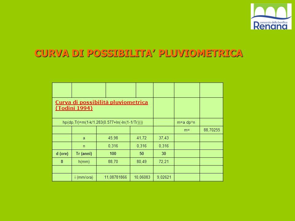 Curva di possibilità pluviometrica (Todini 1994) hp(dp,Tr)=m(1-k/1.283(0.577+ln(-ln(1-1/Tr)))) m=a dp^n m=88,70255 a45,9841,7237,43 n0,316 d (ore)Tr (