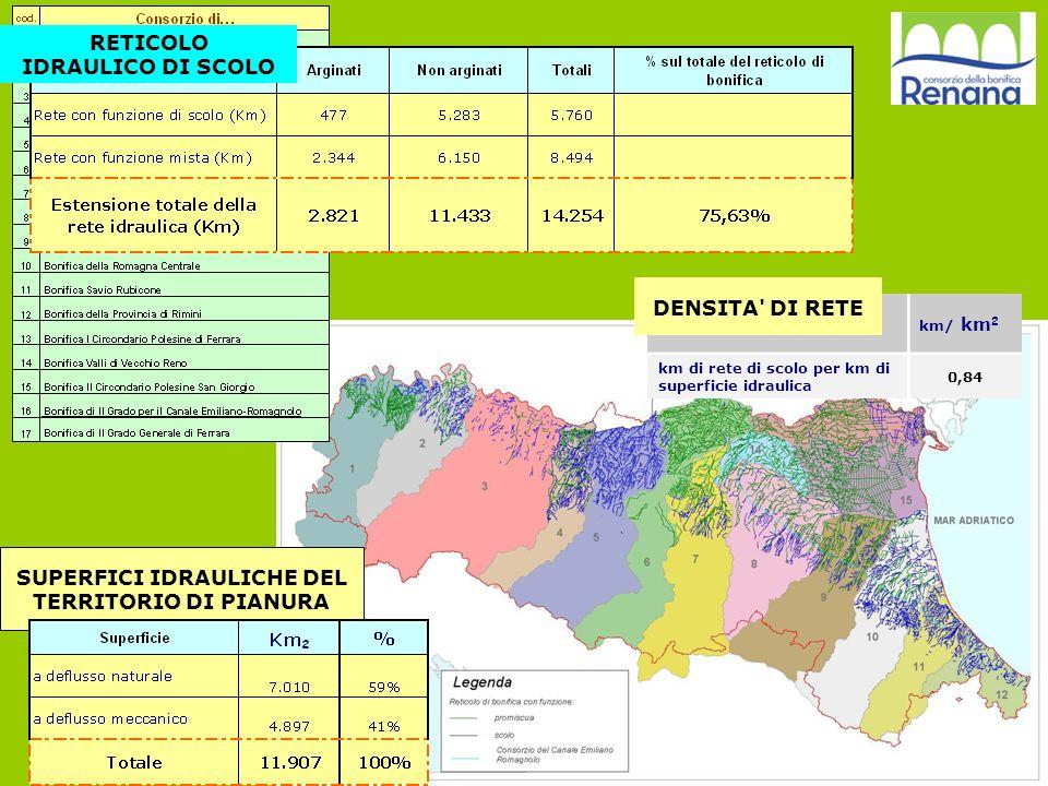 SUPERFICI IDRAULICHE DEL TERRITORIO DI PIANURA km/ km 2 km di rete di scolo per km di superficie idraulica 0,84 DENSITA' DI RETE RETICOLO IDRAULICO DI